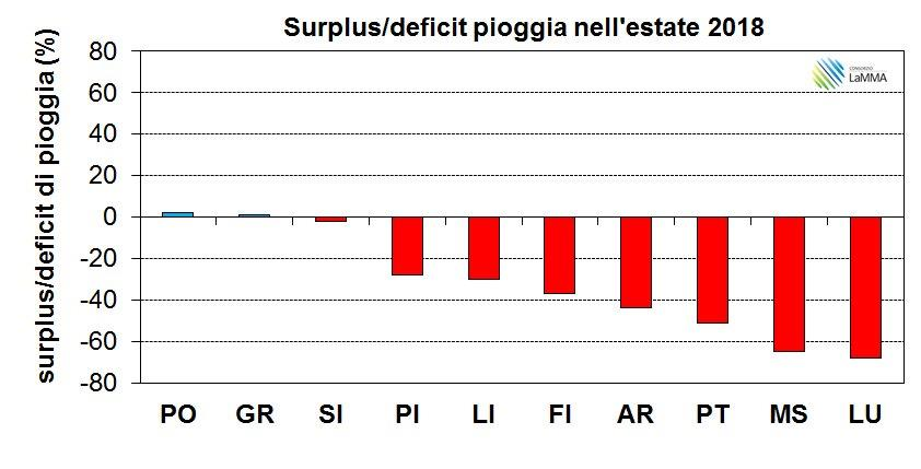 Deficit-surplus-pluviometrico estate 2018